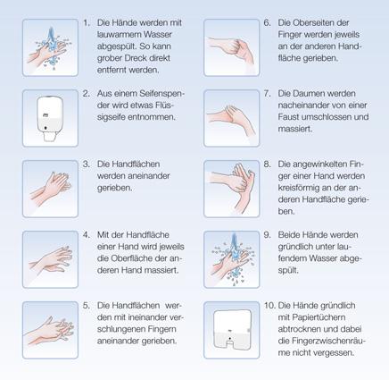 Anleitung zum Hände waschen